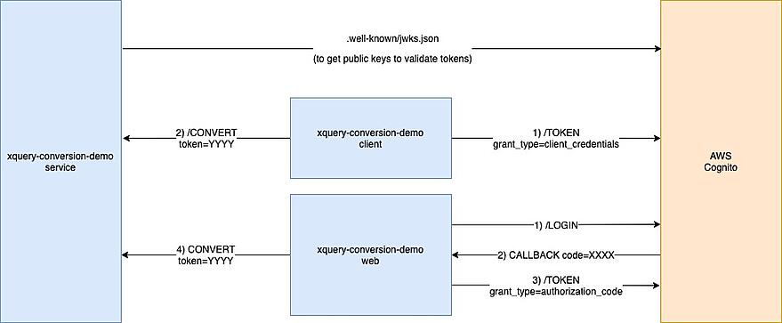 OAUTH flows using AWS Cognito